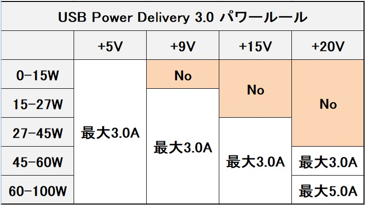 Quick Charge と Power Delivery(1)